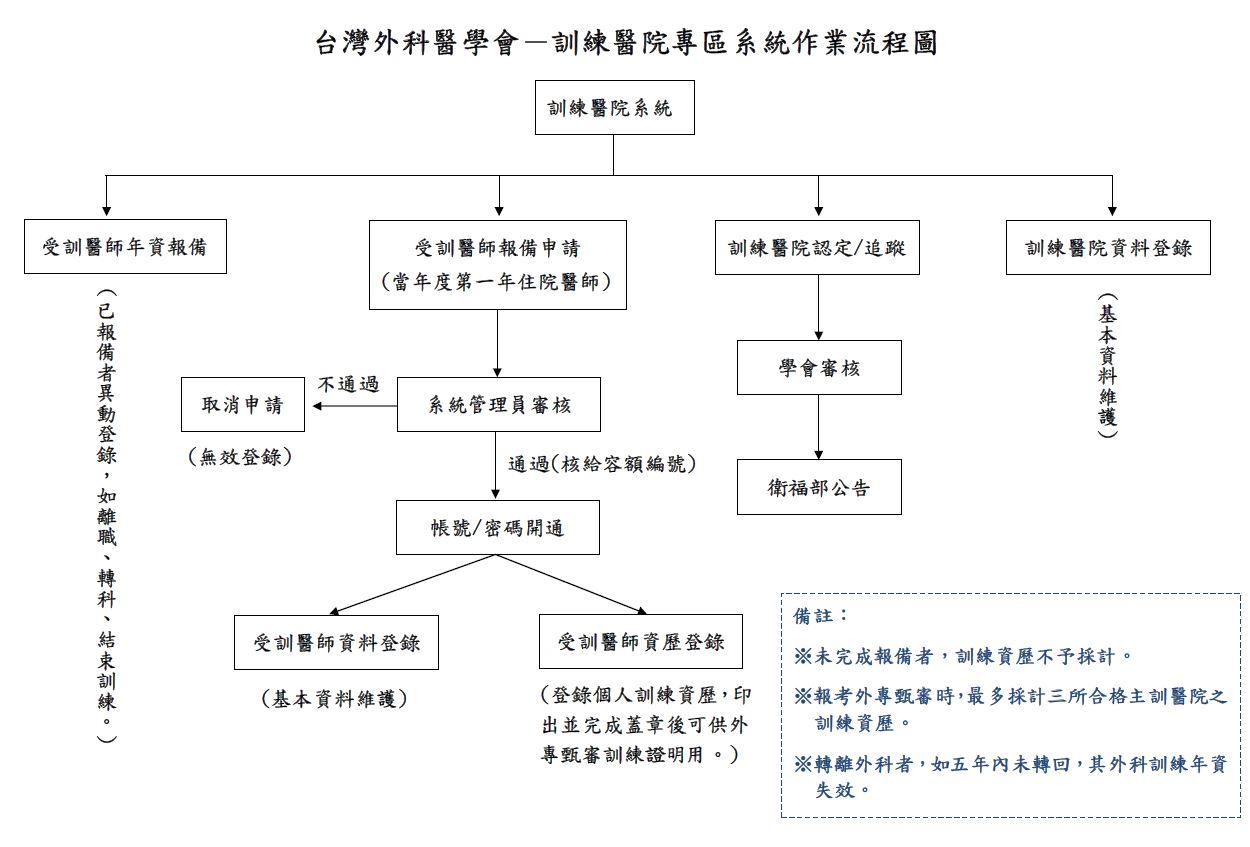 系統說明圖-1